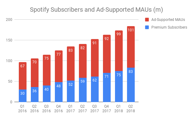Spotify-Subscribers-and-Ad-Supported-MAUs-m